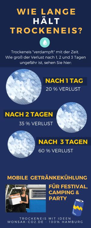 Infografik - Wie lange hält Trockeneis 300x750